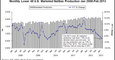 Shales Continue Pushing Lower 48 Production Higher