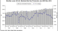 North American E&Ps See Natural Gas Output Falling