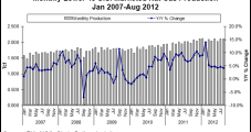 EIA: August Shale Production Not Enough to Counter Overall Decline