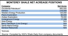 More Science, Risk-Taking Needed in Monterey Shale