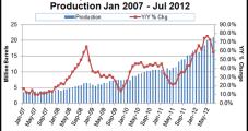 North Dakota Oil, Gas Output Shoots Higher