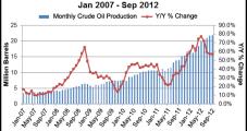 North Dakota Production Growth Slowed