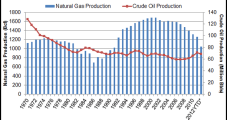 Shale Development Pushing New Mexico to 30-Year Production High