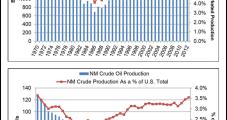 New Mexico Still Attracting Interest Despite Less Production