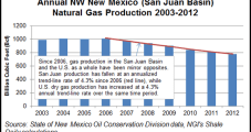 New Mexico's San Juan Basin Sees Gas Production Decline for Sixth Straight Year