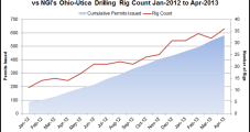 Ohio Surpasses 600 Permits Issued in Utica Shale