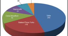 QEP Beefs Up Bakken/Three Forks Acreage in Deals Totaling $1.38B