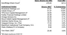 Hedge Fund Forces Power Shift at SandRidge
