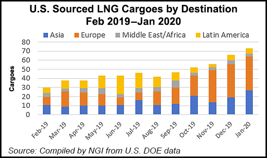 US Sourced LNG Cargoes by Destination