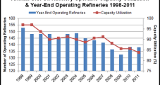 Study: Shales, Oilsands to Hit Refiners With a 'Dumbbell'