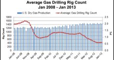 Well Freeze-Offs Muddling NatGas Production Data, Says Barclays