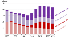 North American Unconventionals Shifting Global Energy Trade, Says IEA