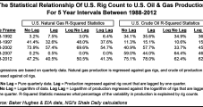 Raymond James Devises Substitute for Rig Count