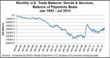Shale Gale Saving U.S. Households $1,200/yr, Boosting Economy, Trade, IHS Says