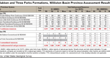 USGS: Three Forks Multiplies Bakken's Resource Potential