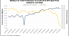 Benefits of Cheap Oil 'Largely Theoretical' Until Consumption Improves, Says Raymond James