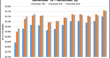 NatGas Forwards Rally On Cold; EIA Shocks With First Storage Draw Of Winter