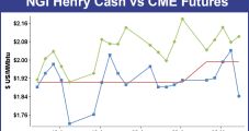 Weekly NatGas Cash Grinds Higher, But Futures Give Up 8 Cents