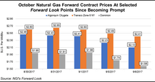 No Way But Down For NatGas Forwards Amid Improving Storage, Returning Supply and Mild Temps