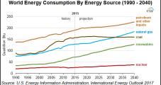 Global NatGas Fastest Growing Fossil Fuel to 2040 as Supply, Trade Soars, Says EIA