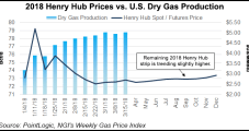 April NatGas Forwards Mostly Lower on Robust Supply; Some Markets Surge on Depleted Storage, Pipe Restrictions
