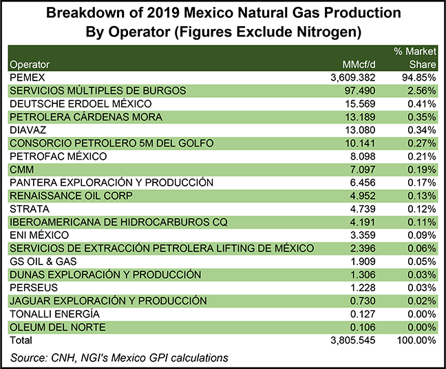 2019 gas production Mexico