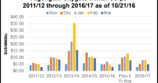 Market Can't Ignore Mild Temps, Record Storage; November NatGas Forwards Erase Prior Week's Gains