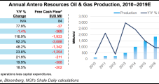 Antero Slashes Appalachian Spend on Lower Oil, NGL Prices