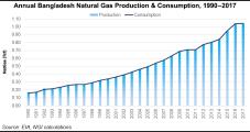 Increasing Bangladeshi Demand Could Soak Up Some LNG Glut
