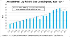 Brazil Looking to Jump-Start Natural Gas Market