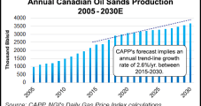 Canadian Oilsands Gas Demand Projected to Be Robust