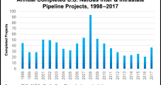 Trump's $1.5T Infrastructure Plan Would Give Interior Input on NatGas Pipelines