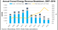 Consol to Spin Off Remaining Coal Assets, Rebrand As NatGas-Focused E&P