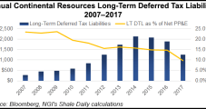 Continental Sees Higher Production in Bakken and STACK, Earns $841.9 Million in 4Q