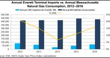 Exelon to Buy Engie's Everett LNG Import Terminal