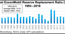 ExxonMobil Replaces Only 65% of 2016 Production, Sharply Reduces Proved Reserves