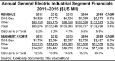 GE Goes Big Into Oilfield Services With $32B Baker Hughes Buy-In