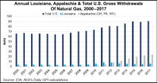 Louisiana, Appalachia Lead Way as U.S. Natural Gas Production Sets Records