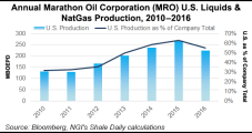 Marathon Overcomes Harvey, Sees U.S. Production Climbing 23-27% Year/Year
