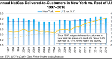 New York Governor's Latest Energy Proposals Again Undercut NatGas