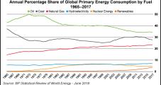 Natural Gas a Destination Fuel, Not Just Bridge to Renewables, Say Energy Chiefs