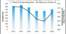 Texas Tops in Natural Gas, Oil Output and Jobs, Says TIPRO