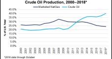 Texas Oil, Natural Gas Royalties Climb 18% in 2018