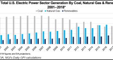 Recent Declines Underscore 'Choppiness' of NatGas Power Burn Outlook, Say Analysts