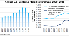 BLM Proposes Suspending, Delaying Parts of NatGas Venting/Flaring Rules Until 2019