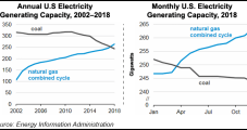 U.S. NatGas-Fired Combined-Cycle Plants Found to Surpass Coal in Generating Capacity