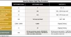Apache Raises Full-Year Guidance as Alpine High Again Outperforms