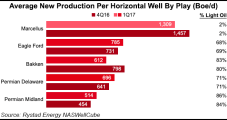 'Persistent' Growth Seen in U.S. Onshore Oil, NatGas as Completions Catch Up, Says Rystad