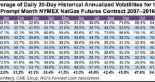 Bullish Storage Report Sends NatGas Forwards Back Into Black