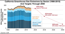 The Energy Wars Part 2: California Green Model Pushing Natural Gas to Sidelines